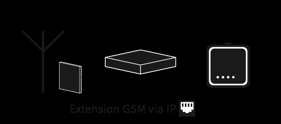 Système d'extension GSM via Ethernet
