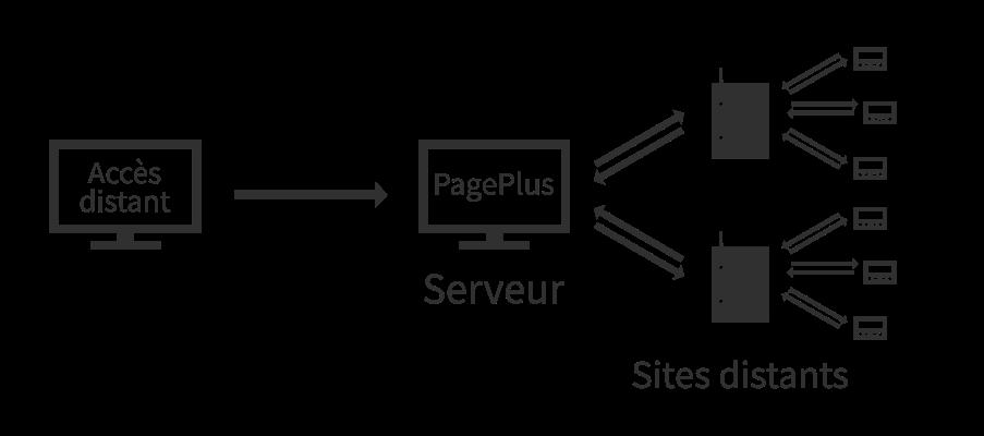 Système Multisite