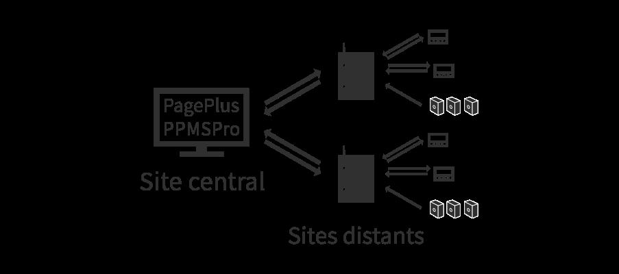 Système Multisite avec PPMS Pro