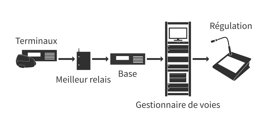 Système PMR Élaboré
